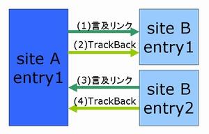正しい「TrackBack返し」