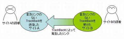 言及リンクのないTrackBackの構造