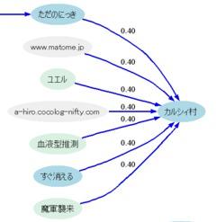 Flowmap上の証拠写真