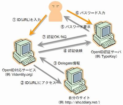 OpenID認証の仕組み