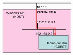 coLinuxネットワーク図