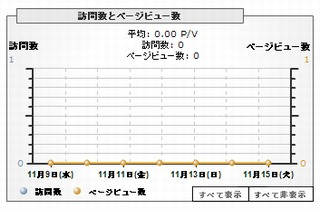 PVのグラフ