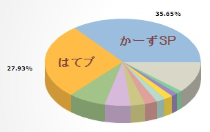 refererのグラフ