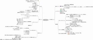 「アジャイルレトロスペクティブズ」のマインドマップ(クリックで拡大)