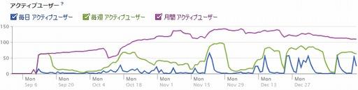 [グラフ]グスタフのファン数推移