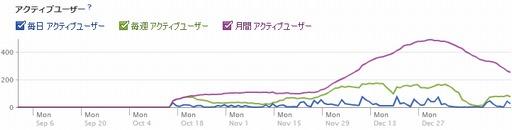 [グラフ]ドーラのファン数推移