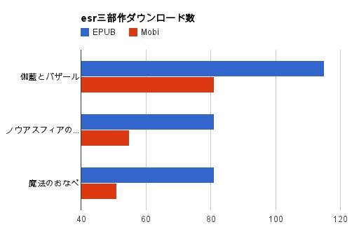[グラフ]esr三部作のダウンロード状況。伽藍とバザールは80:120、ノウアスフィアの開墾と魔法のおなべは50:80程度でEPUBの方が多い